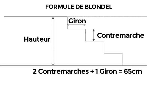 formule de blondel